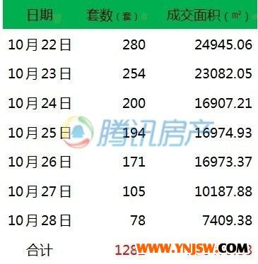 """上周昆明楼市成交大跳水 成""""银十""""第二惨淡周"""